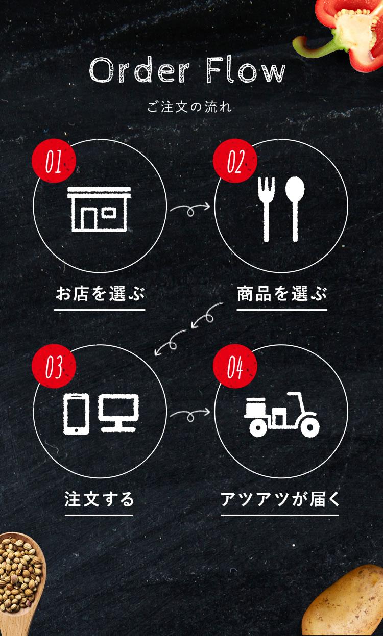 Order Flow ご注文の流れ 01.お店を選ぶ→02.商品を選ぶ→03.注文する→04.アツアツが届く